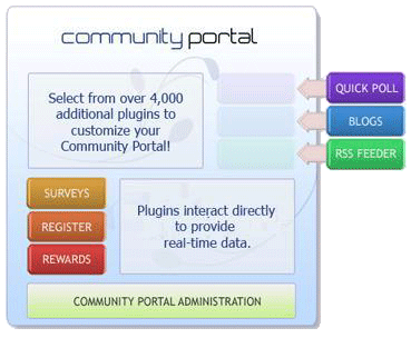 Panel Community